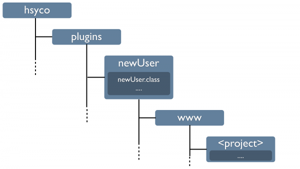 Plugins directory structure.png